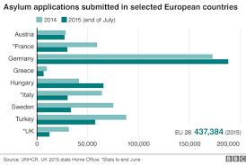 Eu Migration Crisis In Seven Charts European Countries