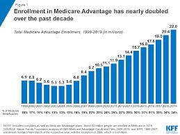 Medicare Advantage The Henry J Kaiser Family Foundation