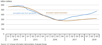 Eia Energy Company Free Cash Flow Continues To Grow
