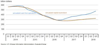 Free Energy Chart Eia Energy Company Free Cash Flow Continues To Grow