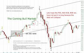 Fractal Stock Charts Understanding Fractal Waves And Time Warp Map Analysis Part