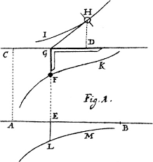 logarithmic curve an overview
