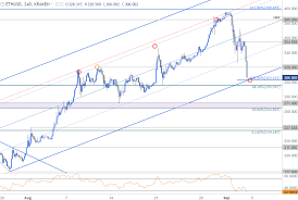 Ethereum Prices Plummet Into Support 295 Critical