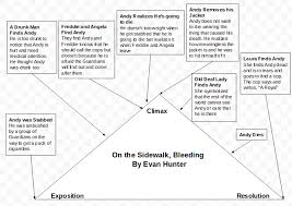 on the sidewalk bleeding questions matt s blog plot diagram screenshot 2016 12 05 at 9 58 07