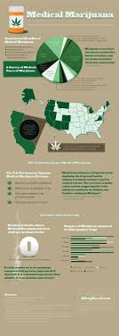 best images about marijuana infographics hemp medical marijuana menace to society or natural source of relief