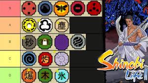 Shinobi Life 2 Kekkei Genkai RPG TIER LIST