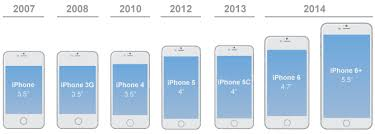 Iphone Actual Size Comparison Chart Comparing Design Workflows For Ios And Android