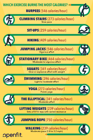 calories burned during exercise and how