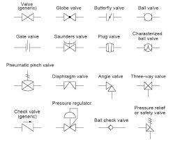common p id symbols used in developing instrumentation diagrams note that the generic valve symbol is generally used to represent valves in a p id however when we want to be specific as to the kind of valve in question