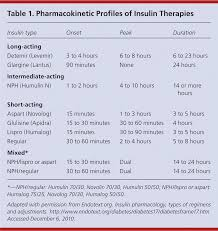Insulin Management Of Type 2 Diabetes Mellitus American