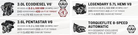 2018 dodge ecodiesel mpg. fine dodge 2018 ram 1500 powertrain to dodge ecodiesel mpg
