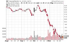 Make This Trade For A 20 Drop In General Electric