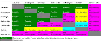 Drug Combination Chart Inhalation Solutions Which One Are Allowed To Be Mixed