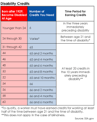 Social security disability insurance (di) pays monthly benefits to workers who are no longer able to work due to a significant illness or impairment that is expected to last at least a year or to result in death within a year. Social Security Disability Benefits Pay Chart The Millennial Mirror