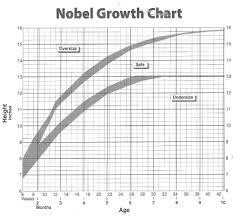 Size Chart For Shelties Everything Sheltie
