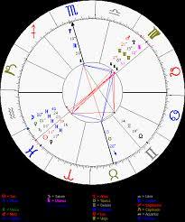 The Stellium Yod Stellium Birth Chart Astrology