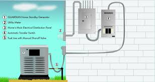 20kw generac transfer switch wiring diagram 20kw wiring generac transfer switch wiring diagram how it works 1024x546