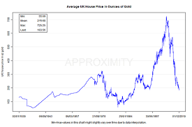 Banana Coin Price Chart What The Price Of Gold Reveals About Uk House Prices Moneyweek