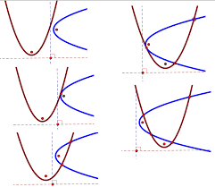 these five ilrations are gsp constructions based on the definition of a parabola as the locus of points equidistant from a line called the directrix and