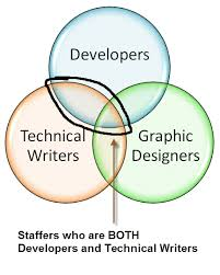 Can You Make A Venn Diagram In Word Ms Word 2010 How To Draw A Venn Diagram Technical