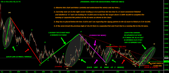 C More Charts B And C Wave Ahead Positional Target 17 800 18 200