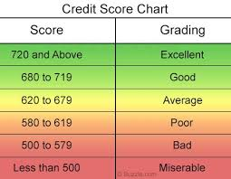 Credit Score Chart 2018 Experian Credit Score Range Chart Pay Prudential Online