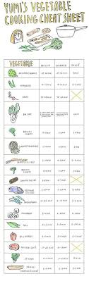 Vegetable Cooking Time Chart Vegetable Cooking Time Cheat Sheet Super Good To Have