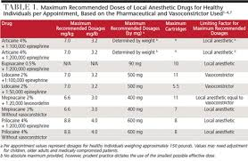 Update On Maximum Local Anesthesia Dosages Decisions In