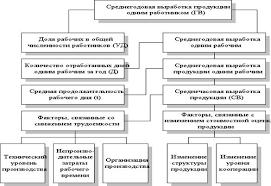 кадры организации и производительность труда курсовая работа Кадры и производительность труда Курсовая работа т