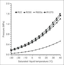 R437a Pressure Temperature Chart Variation Of Pressure With Saturated Liquid Temperature