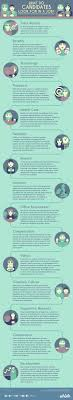 What Do Jobs Look For What Do Candidates Look For In A Job Infographic Jobloving Com