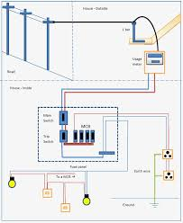 types of house wiring diagram wiring diagram 2018 wiring diagram for house pictures types of house wiring diagram house wiring diagram most electrical wiring types of home types of body diagram