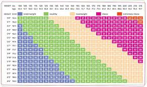 Check Height And Weight Chart The Height Weight Chart Your Guide To Check Any Abnormality