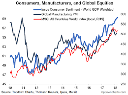 Chartbrief 211 Global Consumer Confidence
