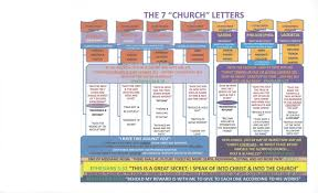 Letters To The Seven Churches Chart Chart The Letters To The 7 Churches Precious Faith Bible