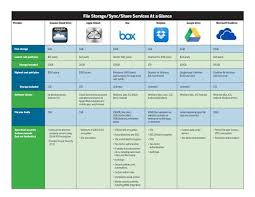 Cloud Storage Users Share Pros And Cons Of Leading Services Cio
