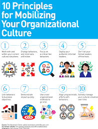 Org Design Guiding Principles 10 Principles For Mobilizing Your Organizational Culture