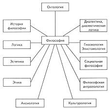 Философия Викизнание Это Вам НЕ Википедия  schema1 jpg