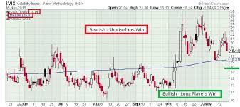 The Keystone Speculator Vix Volatility Daily Chart