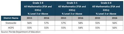 Hillsborough County Exam Grades Chart Phase Iii Academic Management Audit Hillsborough County