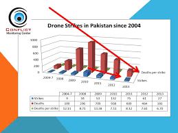 2013 Drone Strikes In Pakistan To All Time Low Since 2007