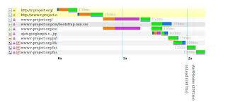 Project Organization Chart Stunning HARtools