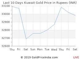 Kuwaiti Dinar To Inr Chart Gold Rate In Kuwait 13 Dec 2019 Gold Price In Kuwaiti