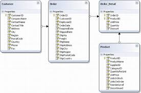 linq to sql codeproject sample image database tables