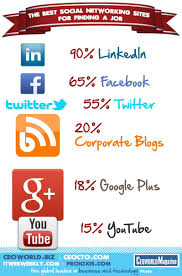 networking for a job the best social networking sites for finding a job infographic