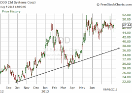 Mdm Stock Chart Risk Management Why We Have More Chances Of Making Money