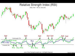 Rsi Chart Online Rsi One Of The Best Indicators To Navigate Buy And Sell Signals