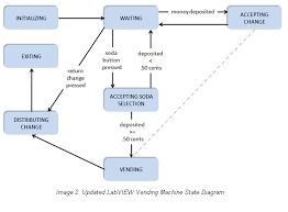 State Diagram Vending Machine Delectable State Machine Design Patterns Technical Manual And Exercises