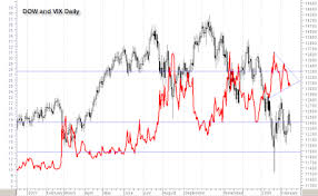 Trading System Dow And Vix
