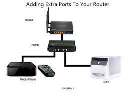 how to add more ports to your router best home network setup 2017 at Home Network Diagram With Switch And Router